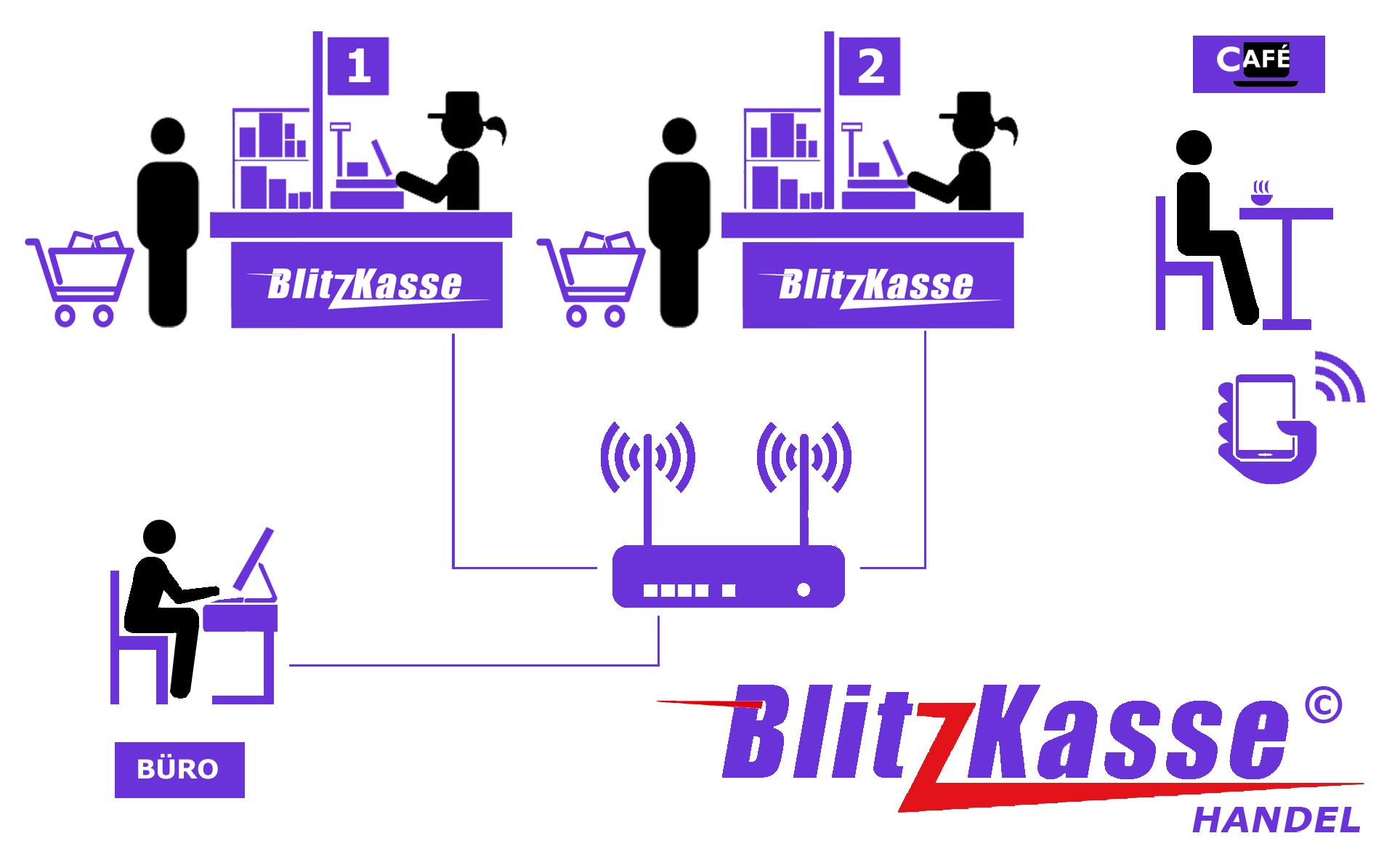 BlitzKasse Network Beispiel -Schema