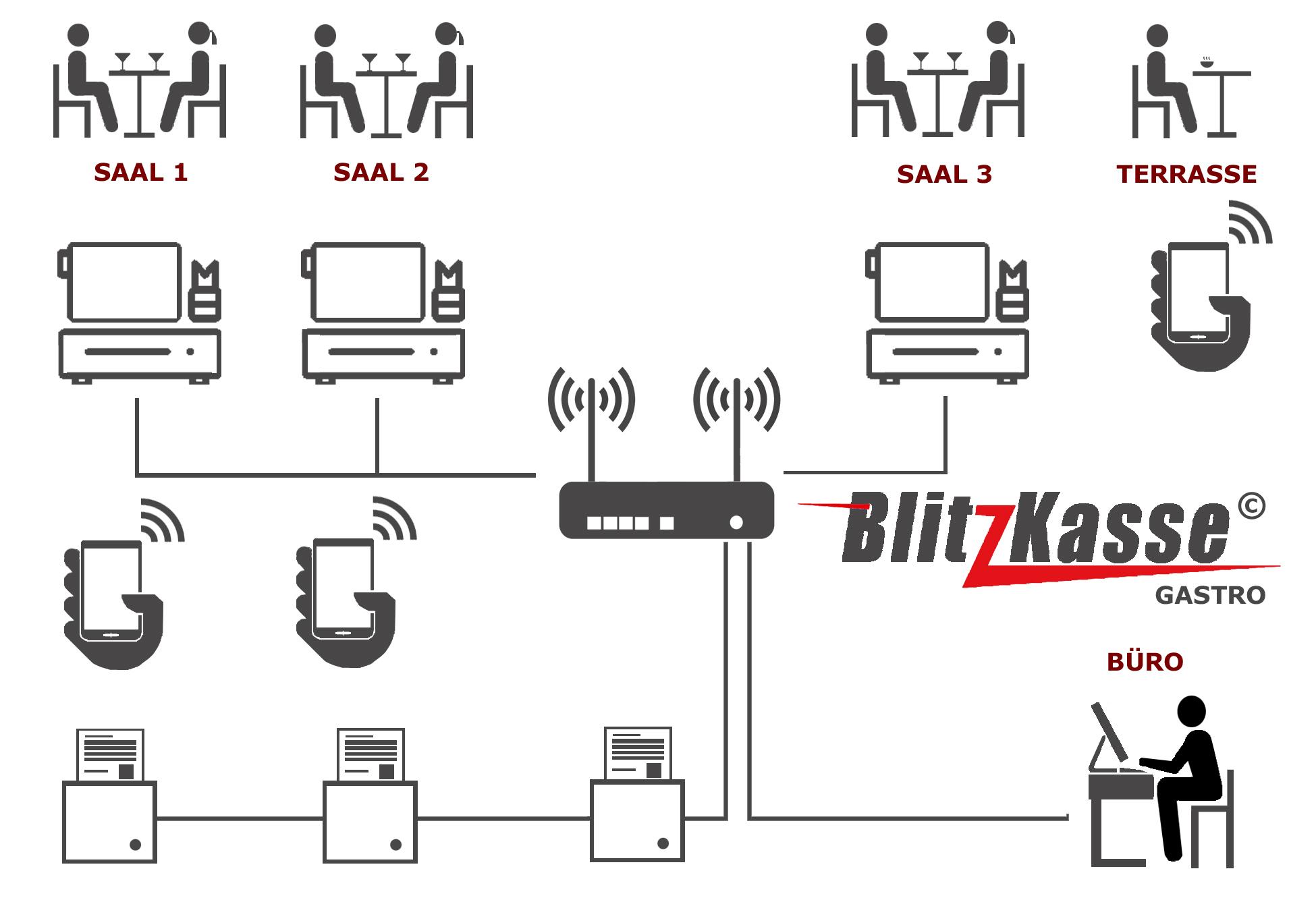 Beispiel-Anschlusschema für BlitzKasse Gastro Restaurant